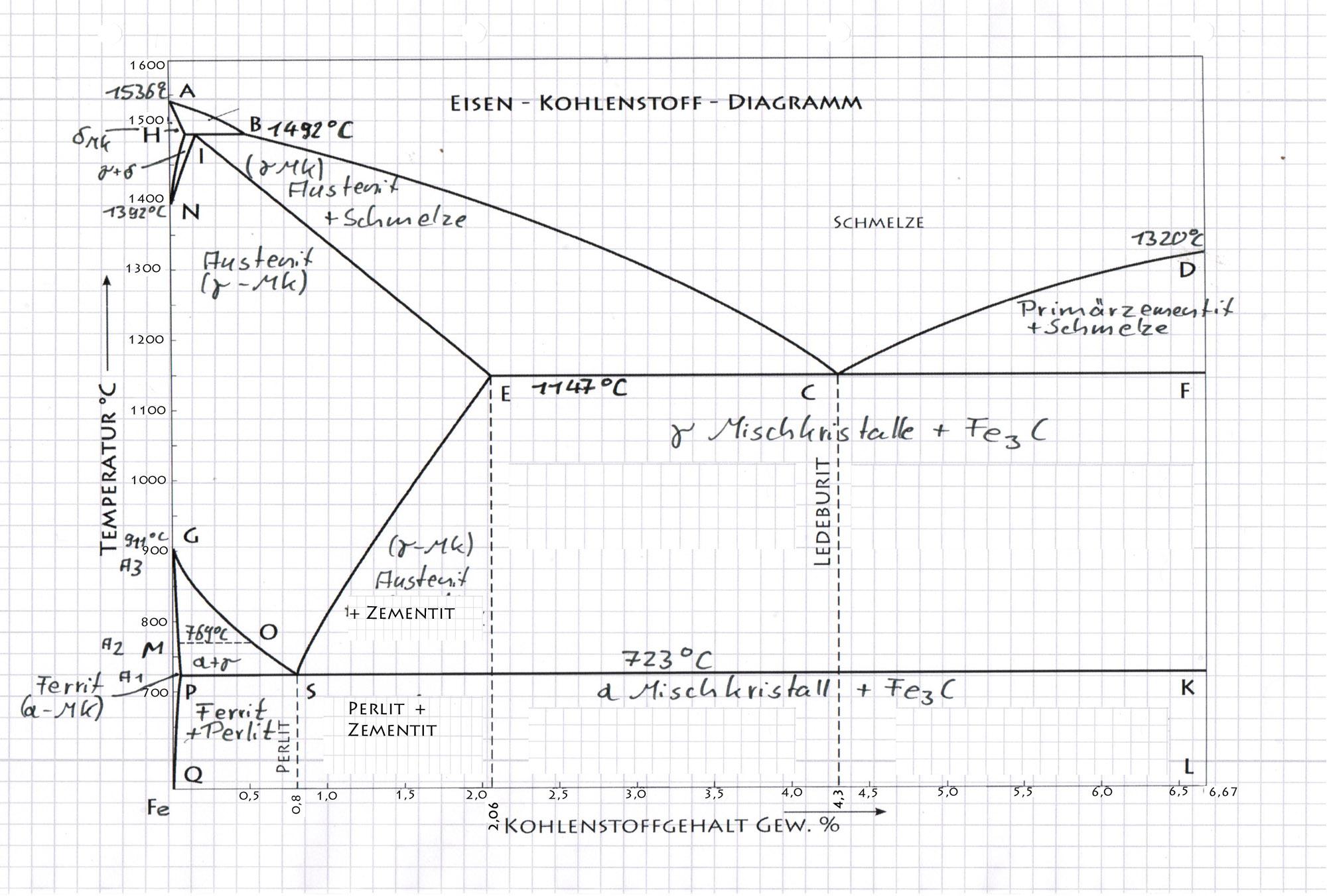 Eisen Kohlenstoff Diagramm Lindenschmiede