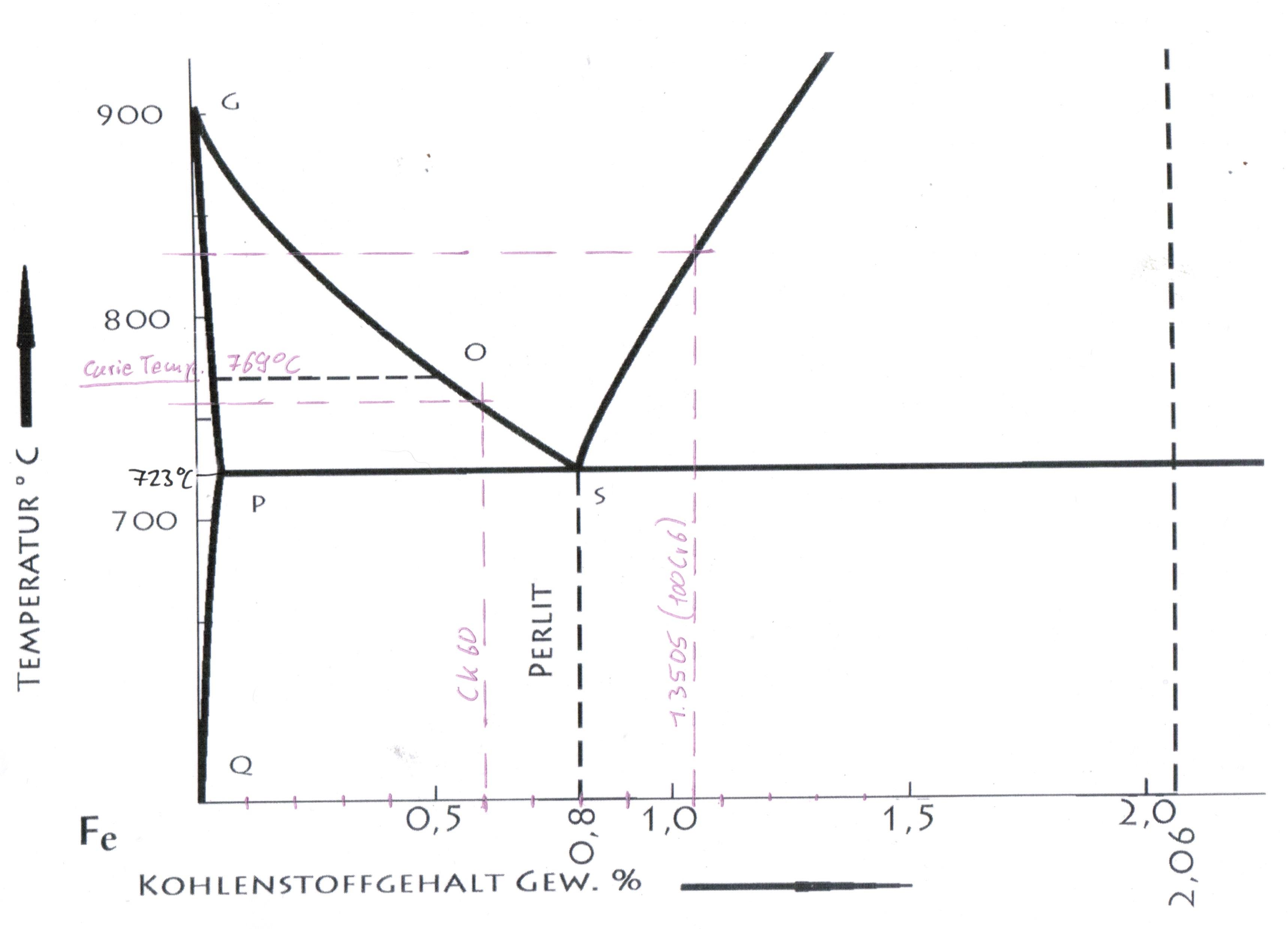 Lindenschmiede Eisen Kohlenstoff Diagramm CK60